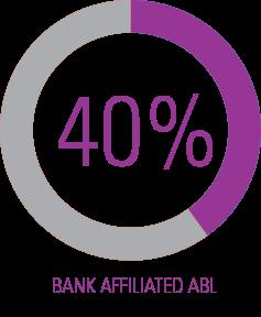Bank ABL