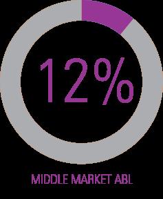 Middle Market ABL