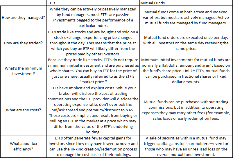 A Table of text comparing the differences between ETFs and Mutual Funds